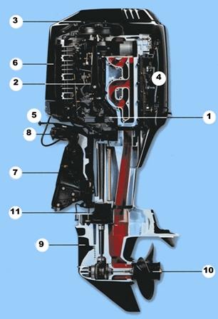 Подвесной лодочный мотор: подготовка к сезону